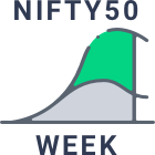Relative Outperformance versus Nifty50 over 1 Week